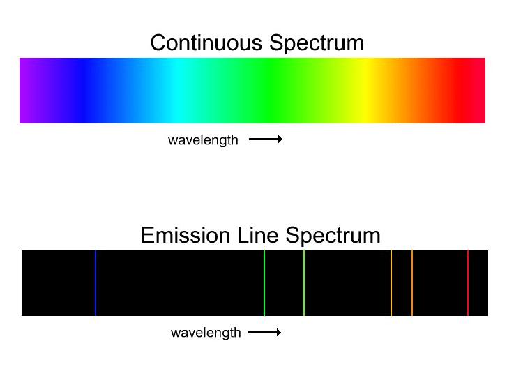 Continuous Spectrum