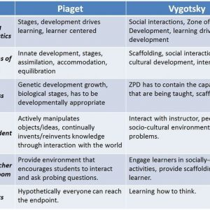 Piaget and Vygotsky Theory